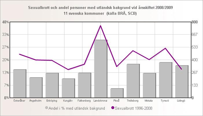 sexualbrott_andel_utlandsk_11_kommuner