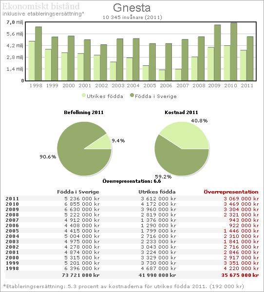 Gnesta Ekonomiskt bistånd 2011