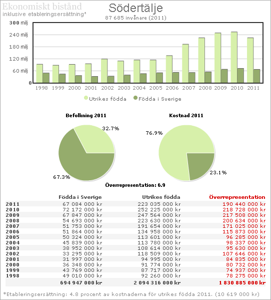 Södertälje Ekonomiskt bistånd 2011